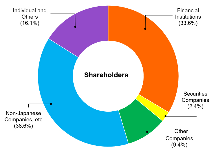 Shareholder Composition
